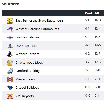 SoCon Standings